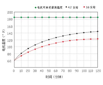 22款隔膜泵电机温度曲线图