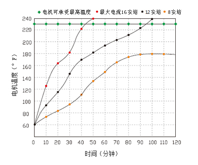 41系列隔膜泵(长款)电机温度曲线图